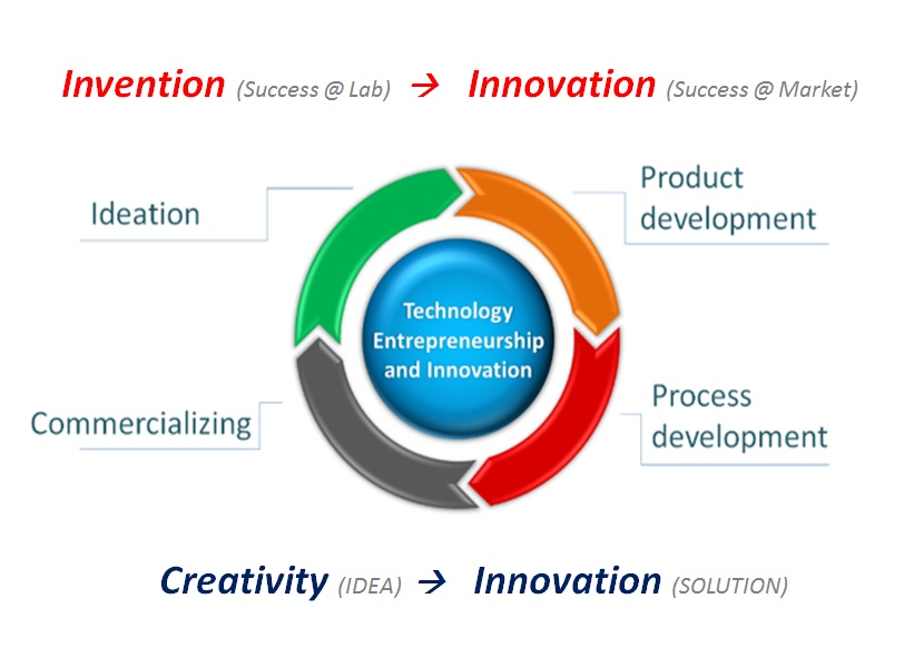 CIP PPT 20170727 (invention & innovation lab image)
