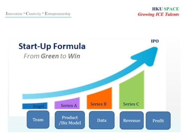 Start-up formula image of the course