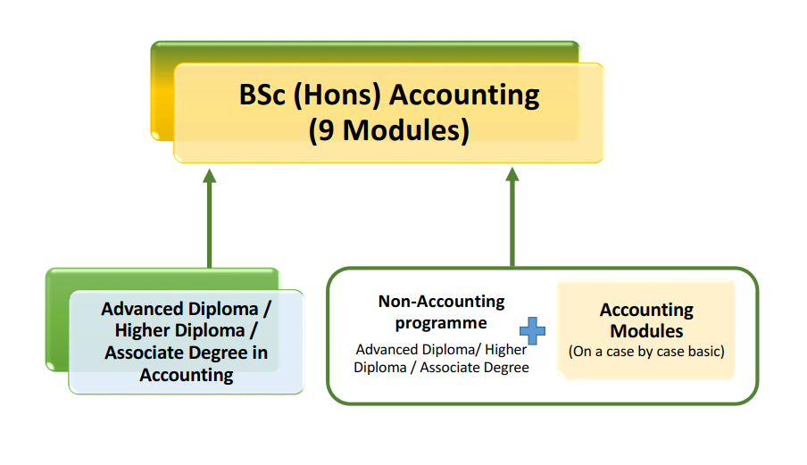 Accounting course modules (below)