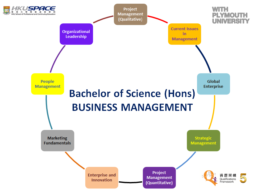 Bachelor of Science (Honours) Business Management Course outline, for the text content please refer to the Programme Details