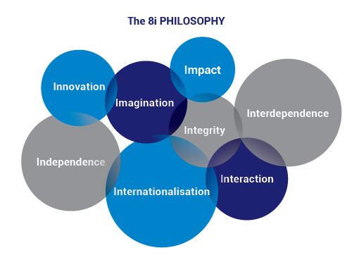8i philosophy of SEA - Innovation, Independence, imagination, impact, integrity, interdependence, interaction, internationalisation