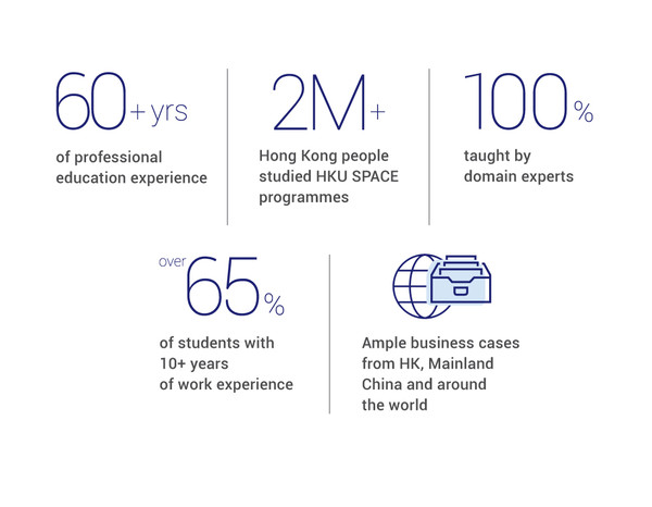 SEA Statistics: More than 60 years, 100% taught by domain experts, more than 2M Hong Kong people studied in HKU SPACE, more than 65% of students with 10 years of work experience