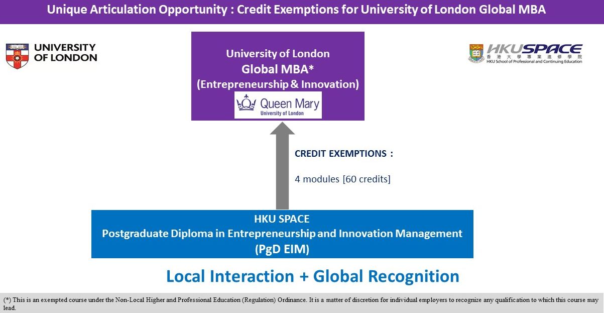 Unique Articulation Opportunity : Credit Exemptions for University of London Global MBA